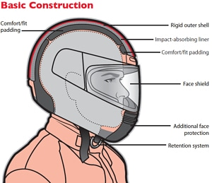 Basic Parts of a Motorcycle Helmet