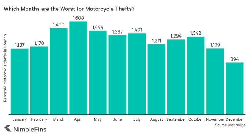 London Motorcycle Theft Stats